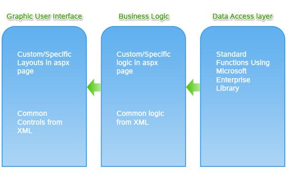 SharePoint Database Management Framework