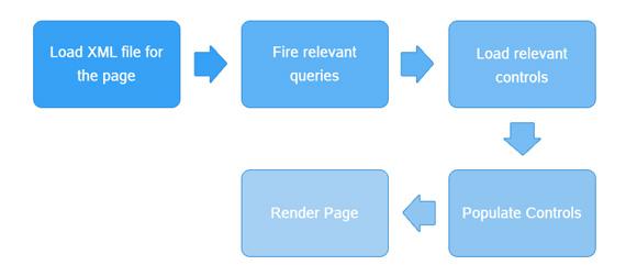 SharePoint UI Framework